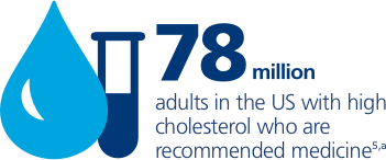 78 million adults in the US with high cholesterol who require medicine