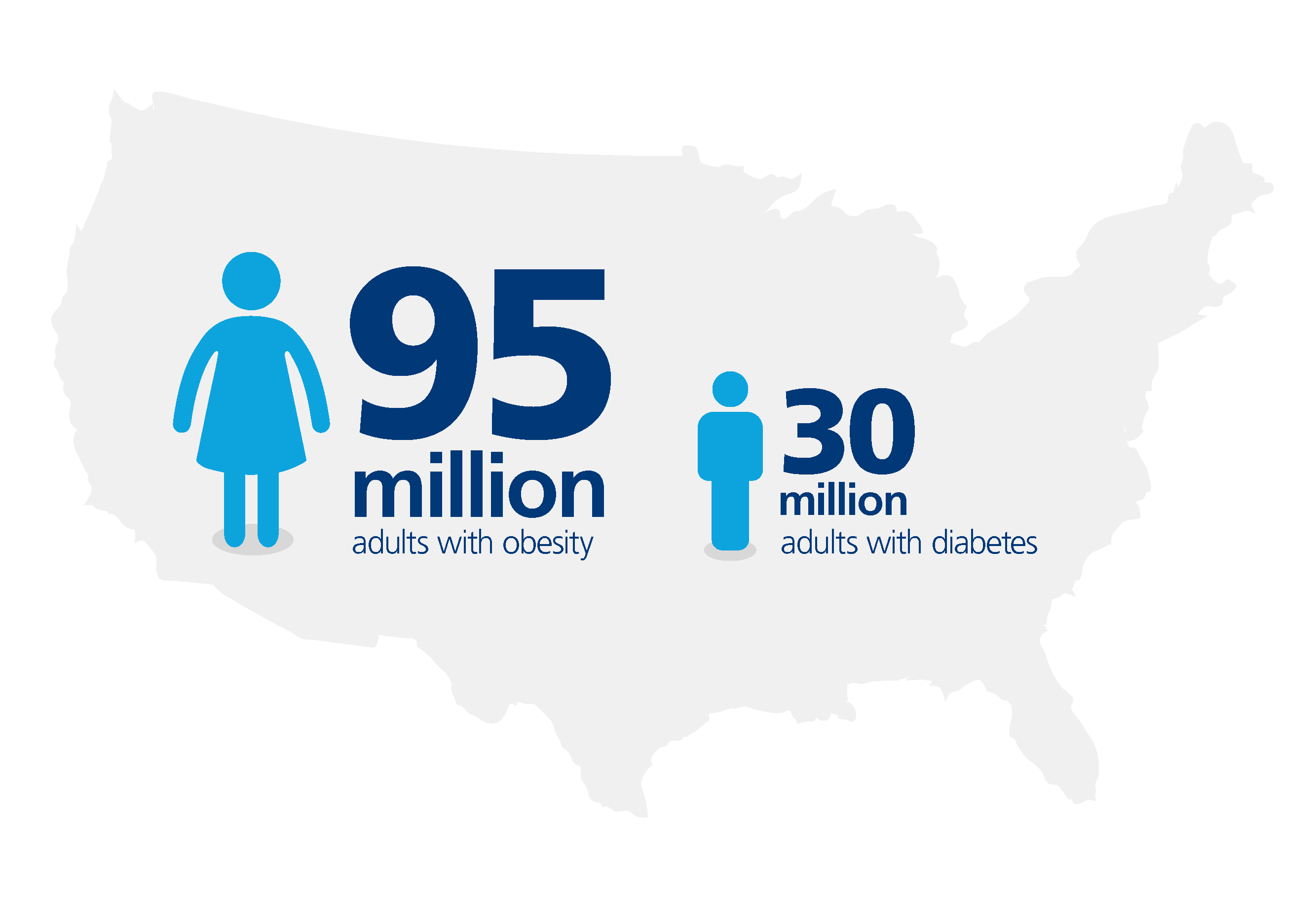 Obesity is a chronic disease affecting 95 million adults