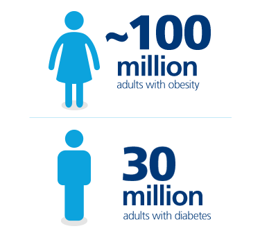 Obesity is a chronic disease affecting ~100 million adults