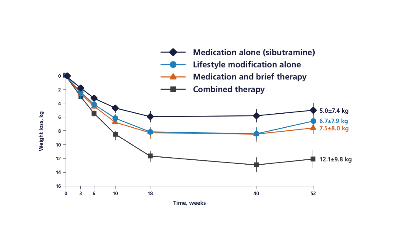 Graph comparing weight loss in patients who received combined therapy (medication with lifestyle counseling) versus other treatment groups from a 1-year study