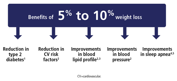 Chart showing improvements in health condition after weight loss