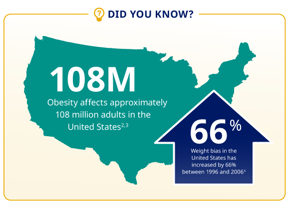Weight bias in the United States has increased by 66% between 1996 and 2006