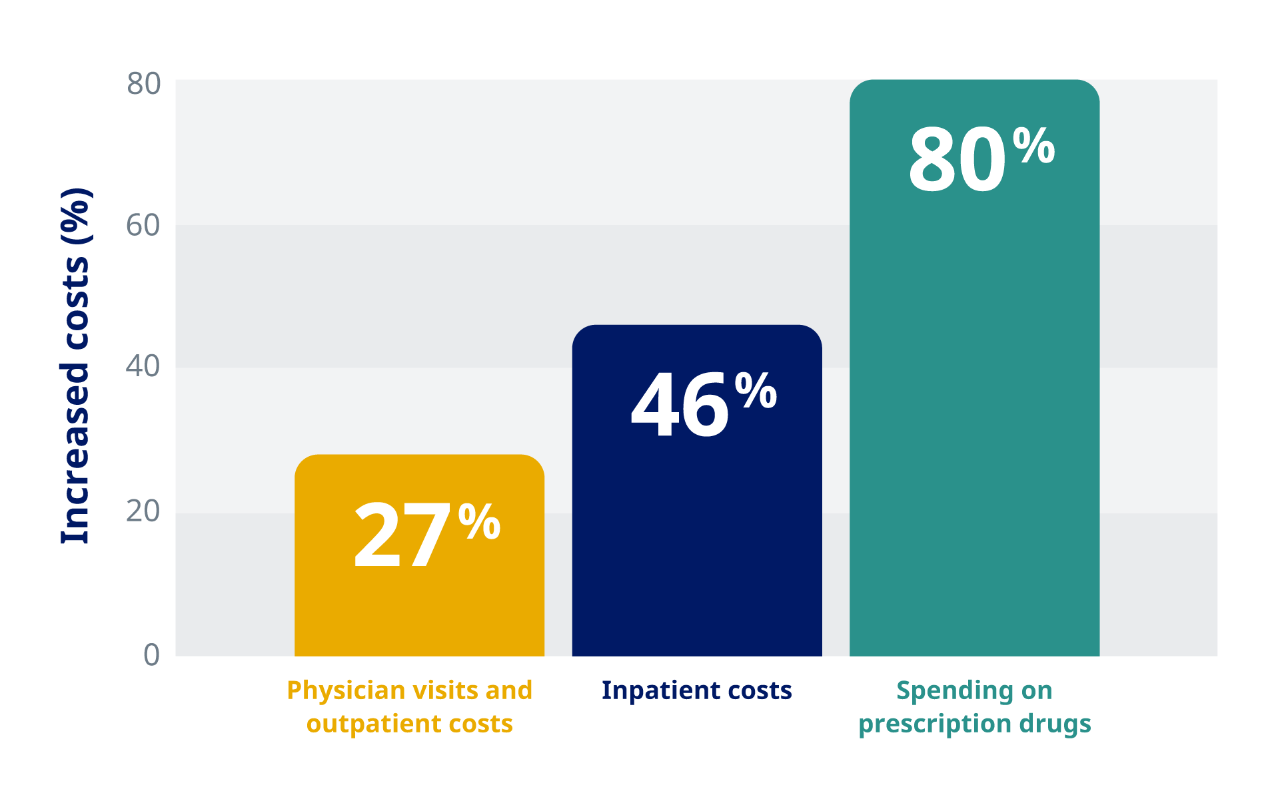 Graph depicting increased healthcare costs associated with obesity