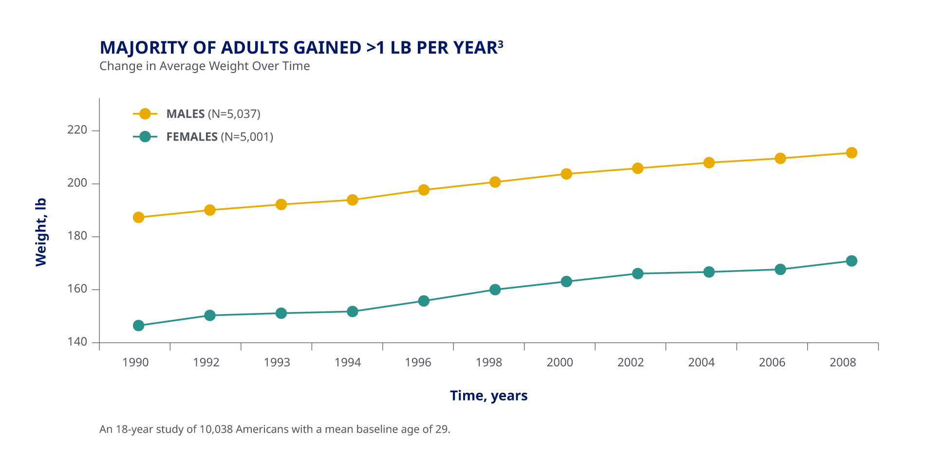 Chart of change in average weight over time in adults. Majority of adults gained greater than 1 pound per year.